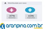 Apenas 18% dos Araripinenses aprovam o Governo Municipal, veja detalhes